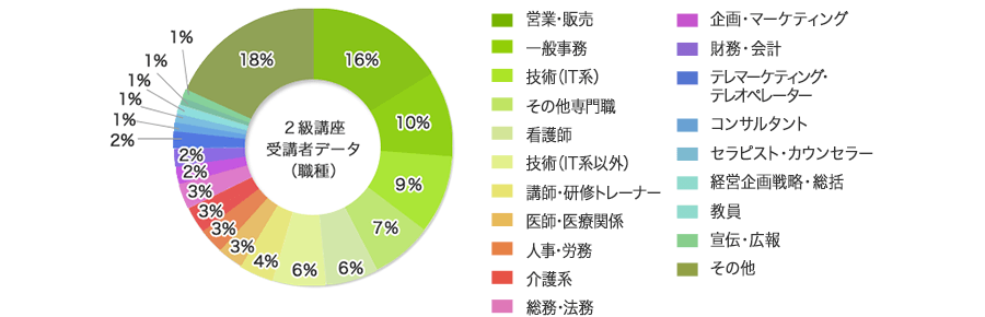 参加者の職業グラフ