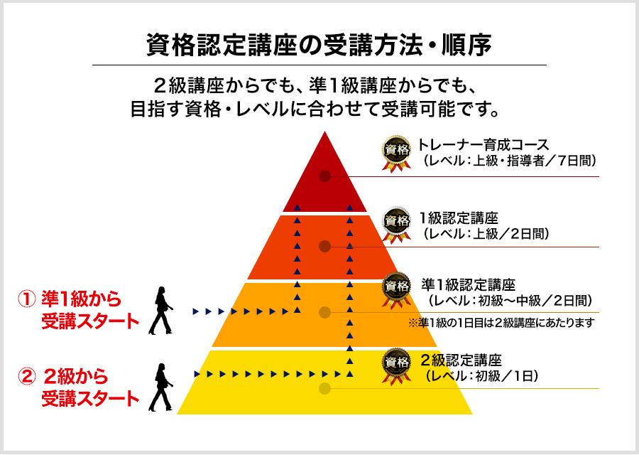 資格認定講座の受講方法・順序