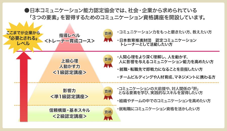 4段階のコミュニケーション資格講座